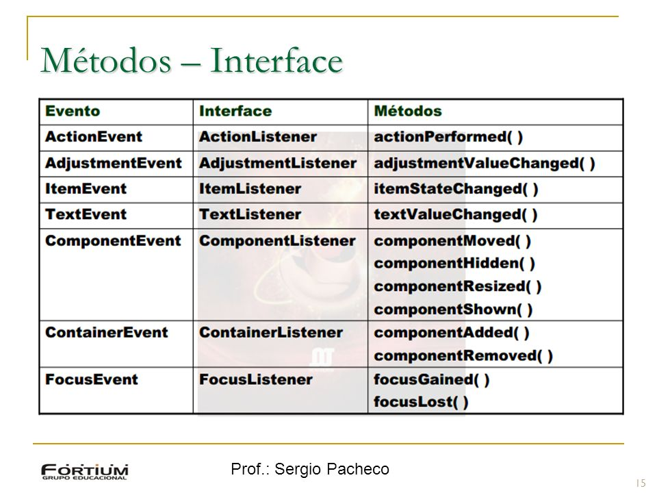 Métodos – Interface Prof.: Sergio Pacheco 15 15