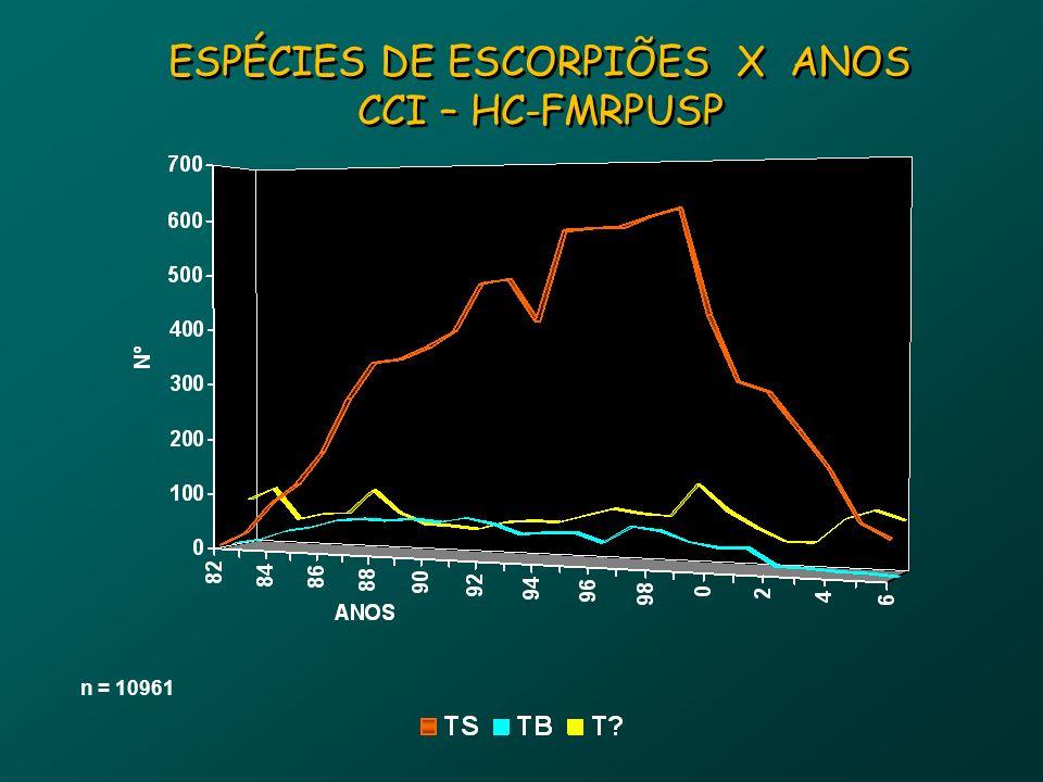 ESPÉCIES DE ESCORPIÕES X ANOS CCI – HC-FMRPUSP