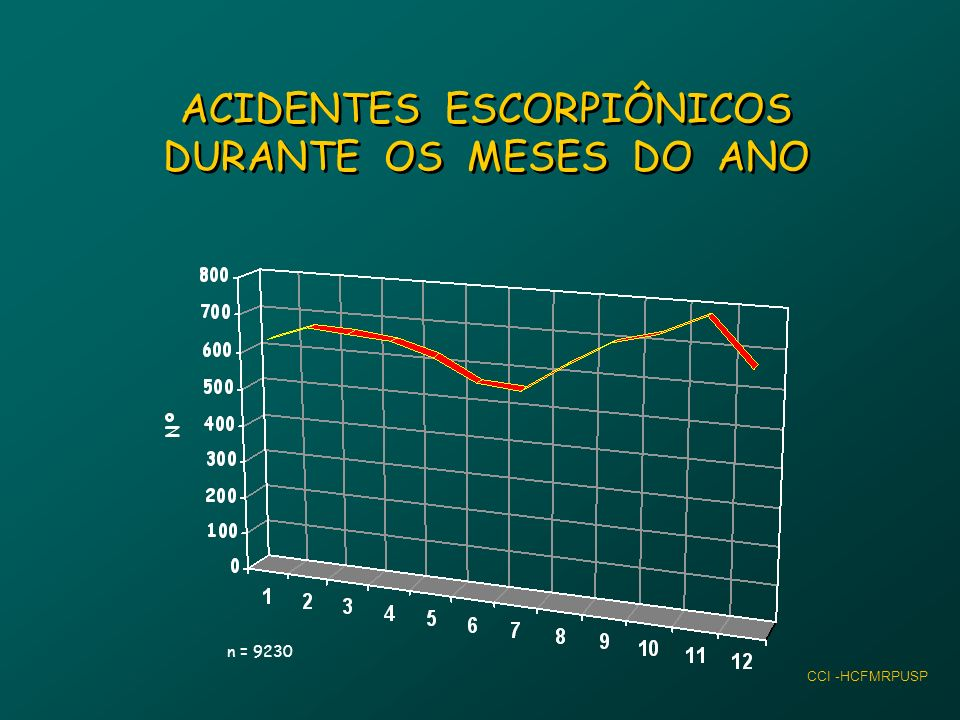 ACIDENTES ESCORPIÔNICOS DURANTE OS MESES DO ANO