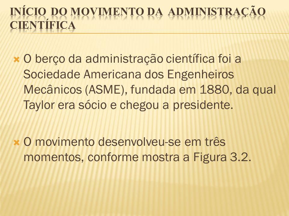 Início do movimento da administração científica