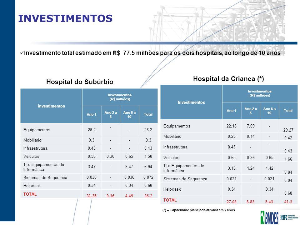 INVESTIMENTOS Hospital da Criança (*) Hospital do Subúrbio