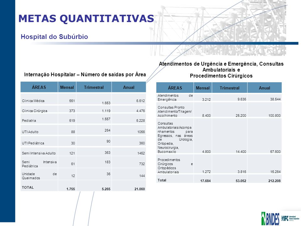 METAS QUANTITATIVAS Hospital do Subúrbio