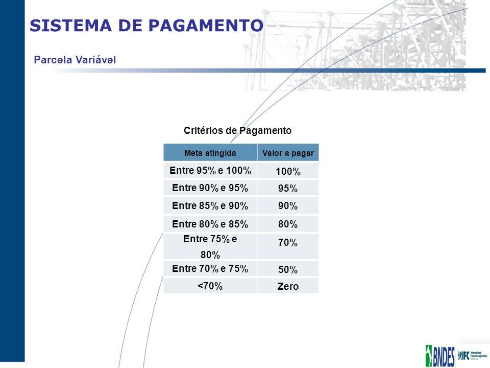 SISTEMA DE PAGAMENTO Parcela Variável Entre 95% e 100% 100%