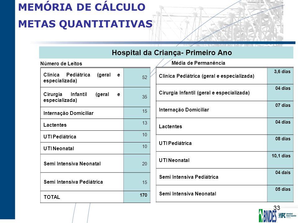 MEMÓRIA DE CÁLCULO METAS QUANTITATIVAS Número de Leitos