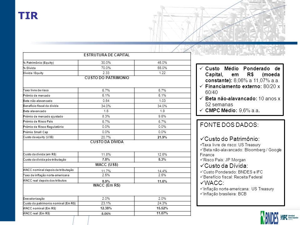 TIR FONTE DOS DADOS: Custo do Patrimônio: Custo da Dívida: WACC: