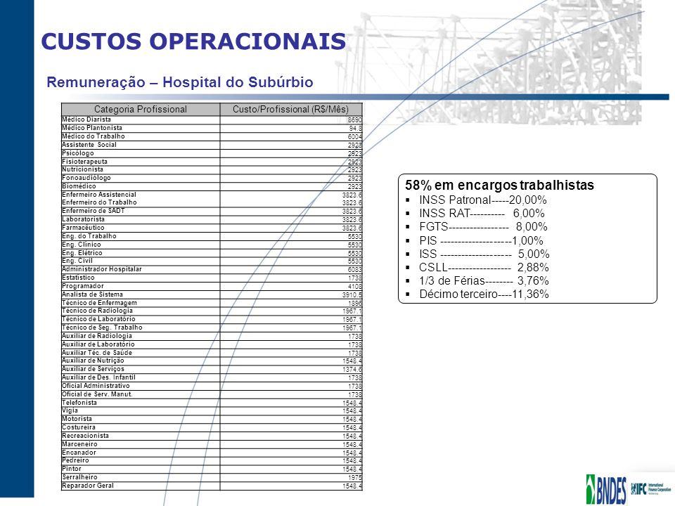 CUSTOS OPERACIONAIS Remuneração – Hospital do Subúrbio