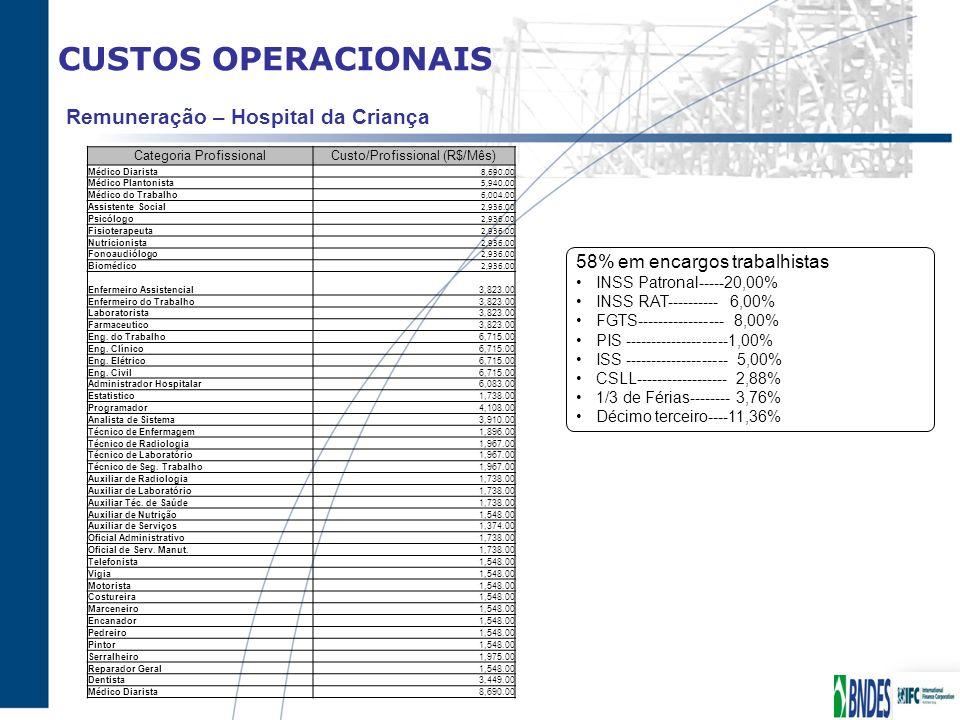 CUSTOS OPERACIONAIS Remuneração – Hospital da Criança