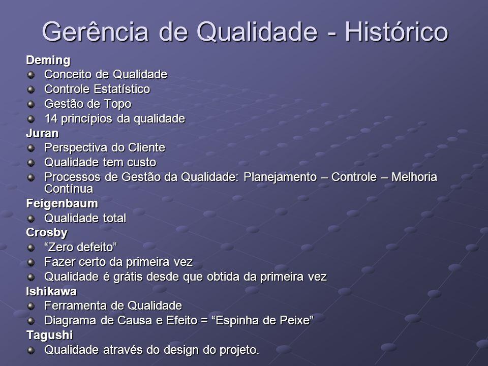 Gerência de Qualidade - Histórico