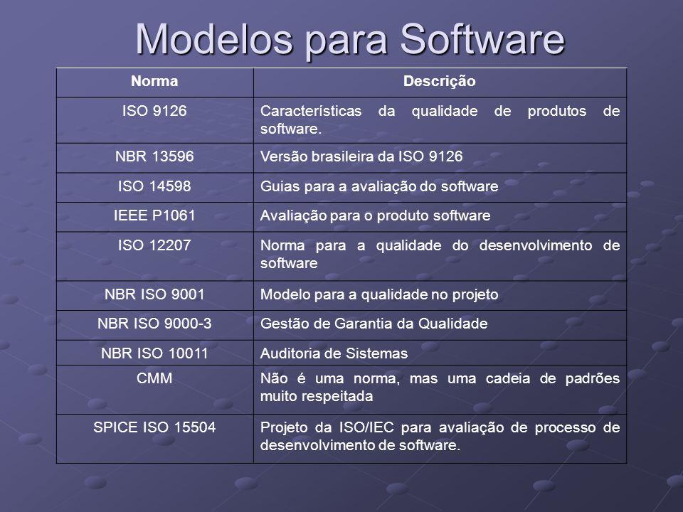 Modelos para Software Norma Descrição ISO 9126