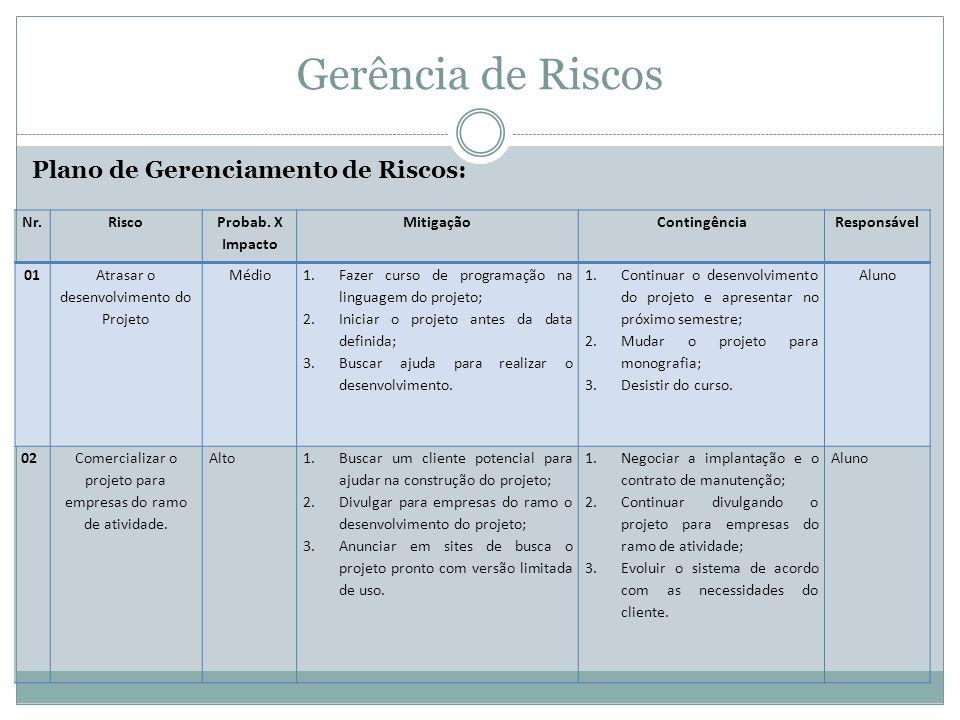 Gerência de Riscos Plano de Gerenciamento de Riscos: Nr. Risco