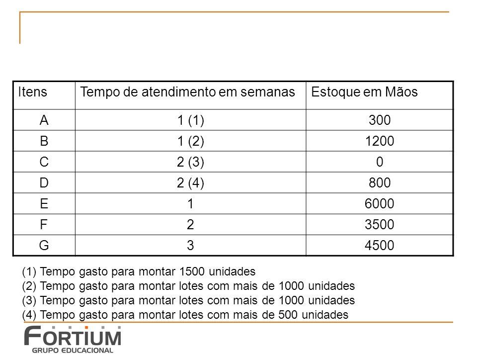 Tempo de atendimento em semanas Estoque em Mãos A 1 (1) 300 B 1 (2)