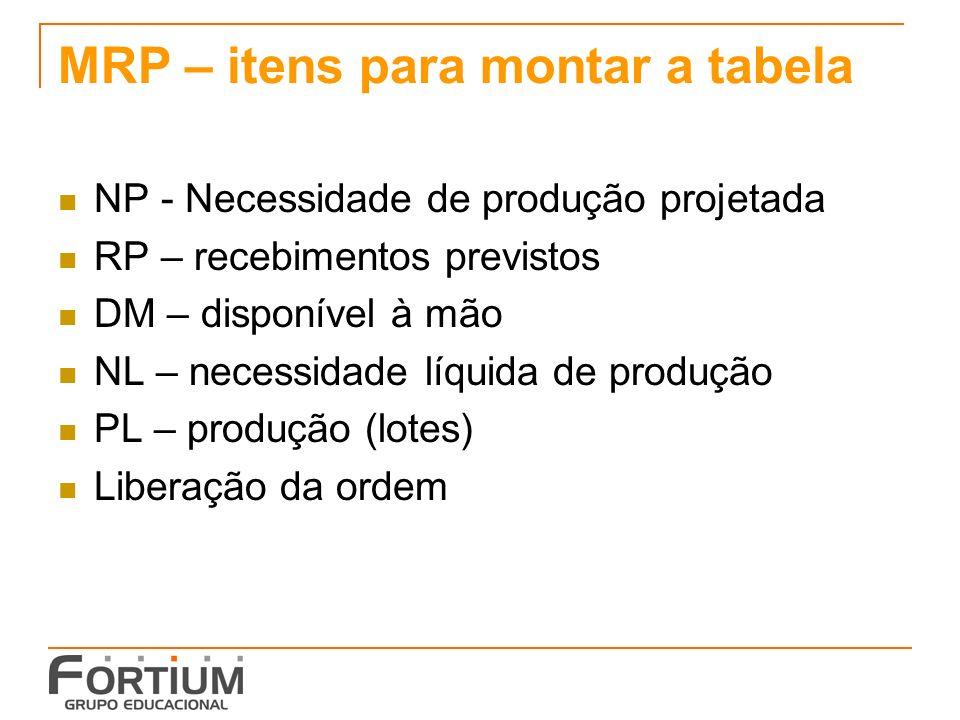 MRP – itens para montar a tabela