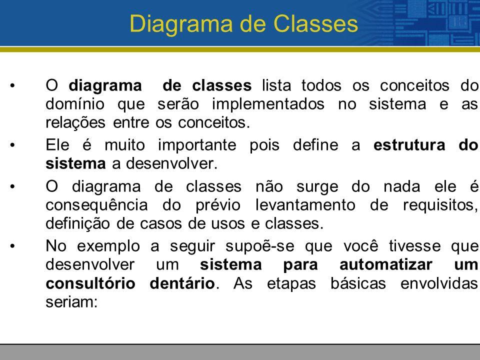 Diagrama de Classes O diagrama de classes lista todos os conceitos do domínio que serão implementados no sistema e as relações entre os conceitos.