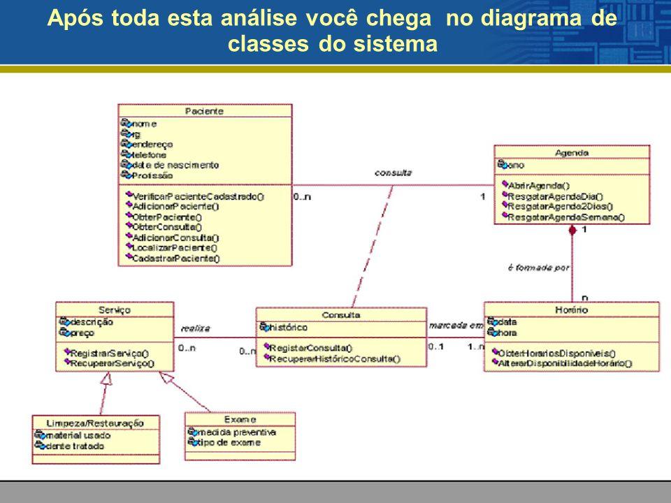Após toda esta análise você chega no diagrama de classes do sistema