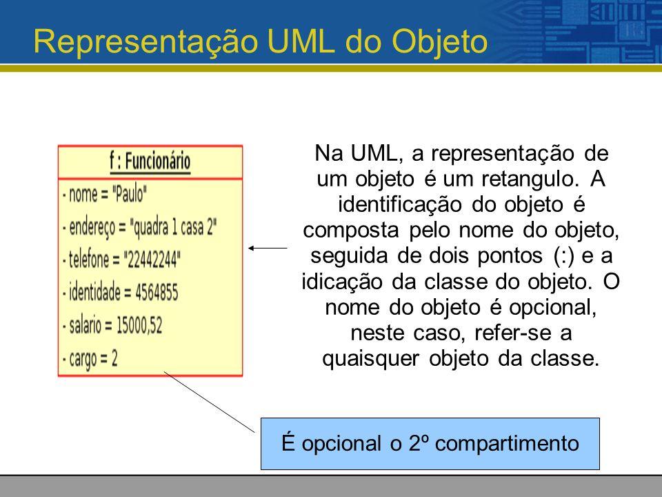 Representação UML do Objeto