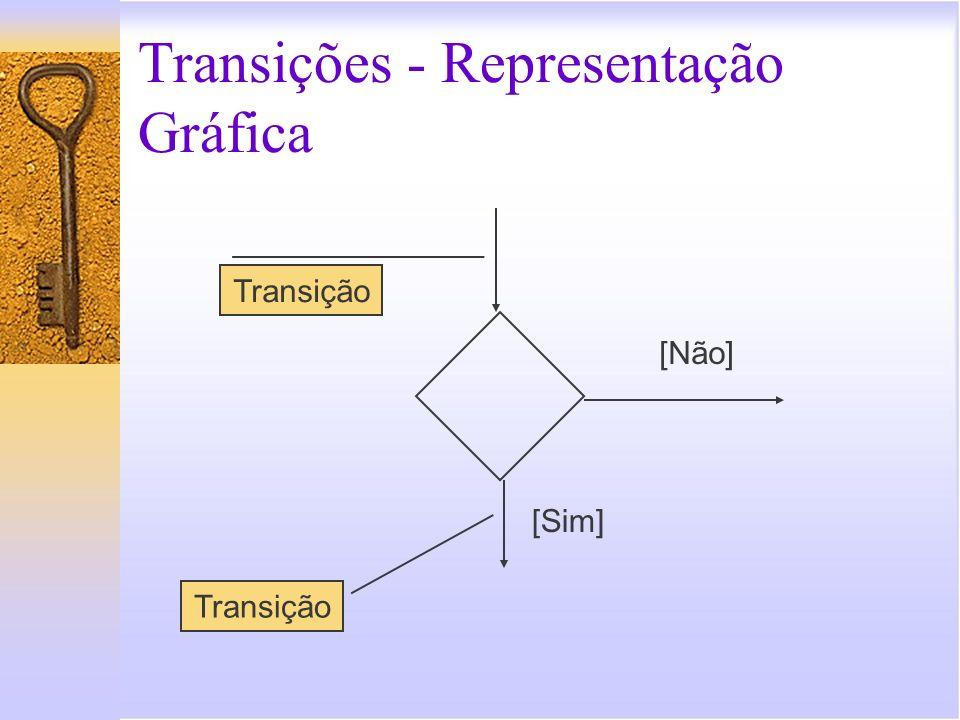 Transições - Representação Gráfica
