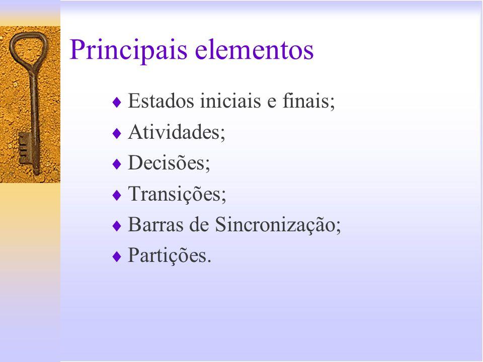 Principais elementos Estados iniciais e finais; Atividades; Decisões;