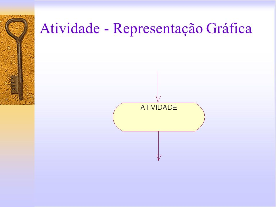 Atividade - Representação Gráfica