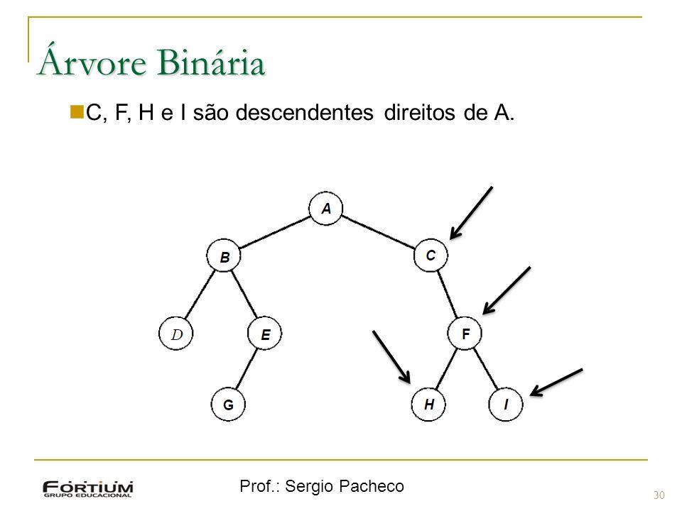 Árvore Binária C, F, H e I são descendentes direitos de A.