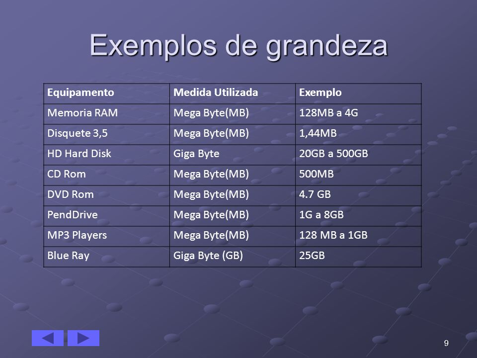 Exemplos de grandeza Equipamento Medida Utilizada Exemplo Memoria RAM