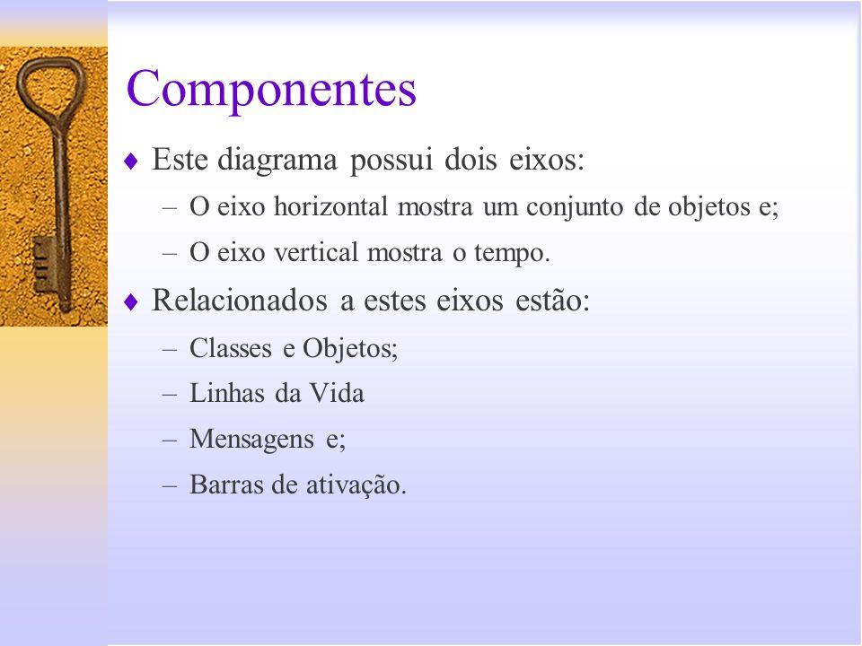 Componentes Este diagrama possui dois eixos: