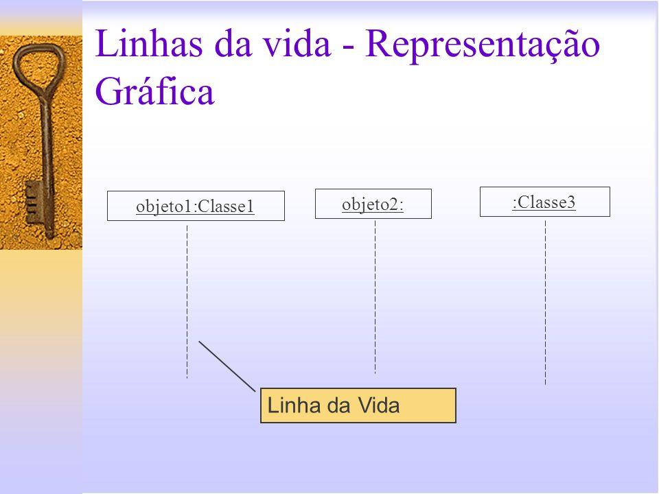 Linhas da vida - Representação Gráfica