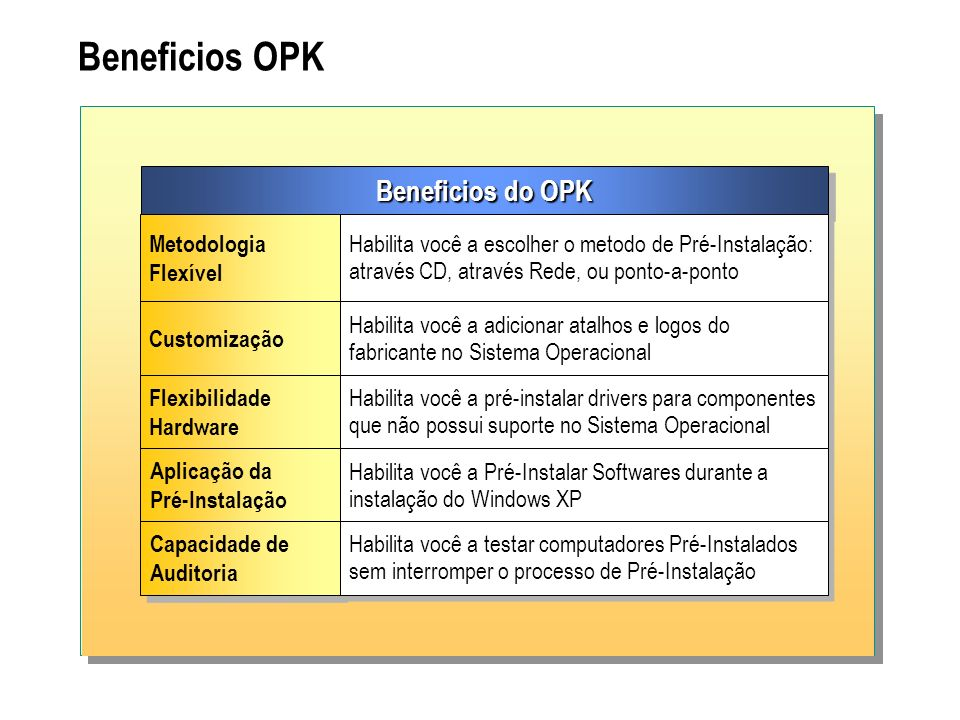 Beneficios OPK Beneficios do OPK Metodologia