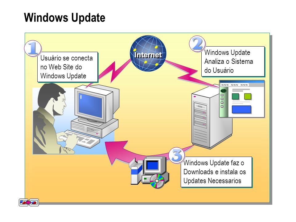 Windows Update Windows Update Analiza o Sistema do Usuário Internet