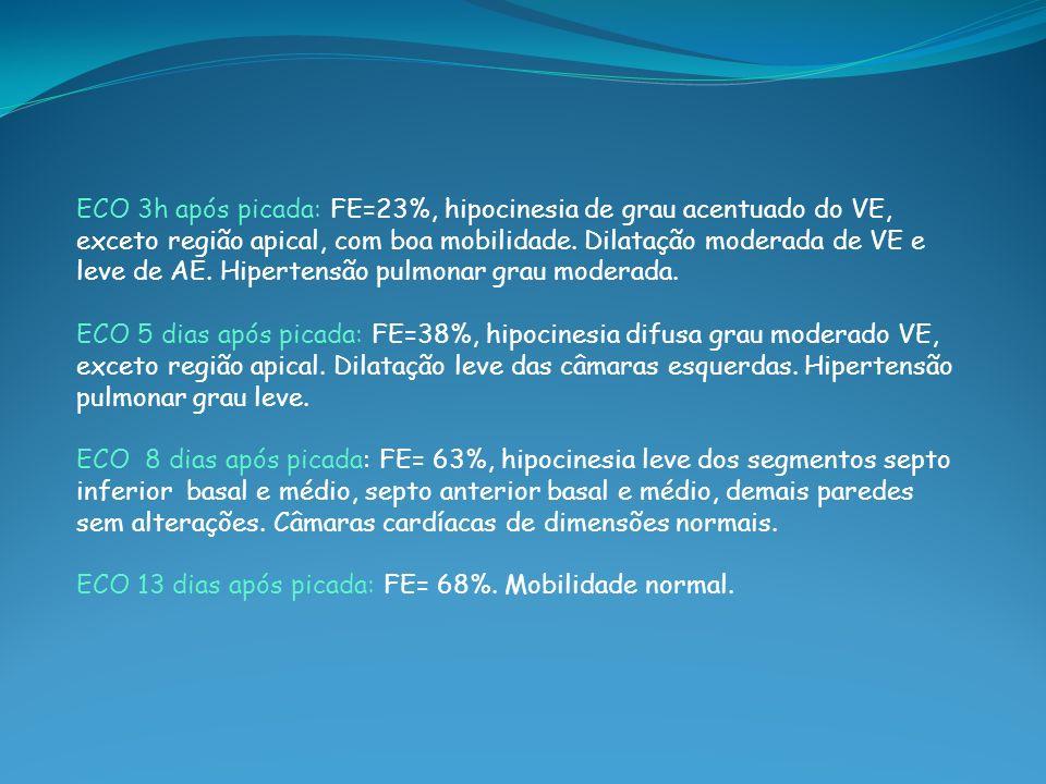 ECO 3h após picada: FE=23%, hipocinesia de grau acentuado do VE, exceto região apical, com boa mobilidade. Dilatação moderada de VE e leve de AE. Hipertensão pulmonar grau moderada.
