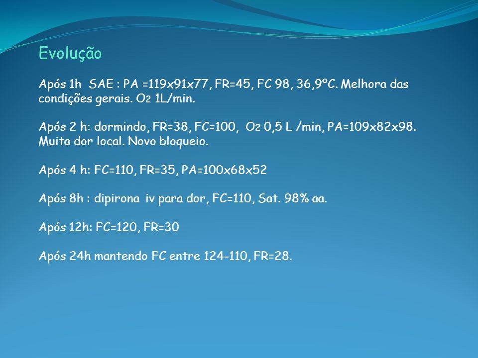 Evolução Após 1h SAE : PA =119x91x77, FR=45, FC 98, 36,9ºC. Melhora das condições gerais. O2 1L/min.