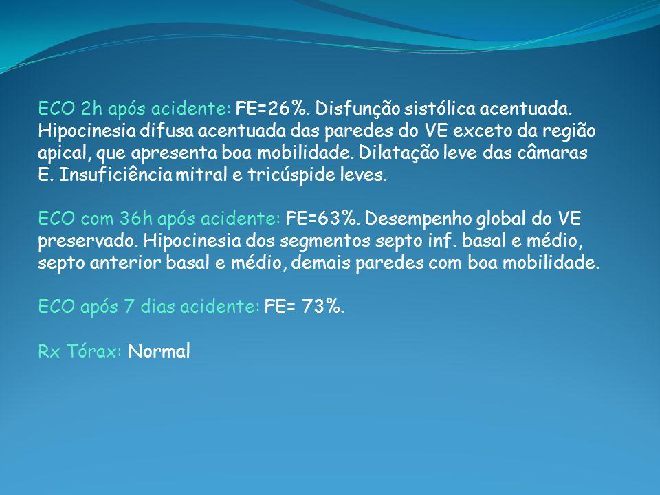 ECO 2h após acidente: FE=26%. Disfunção sistólica acentuada