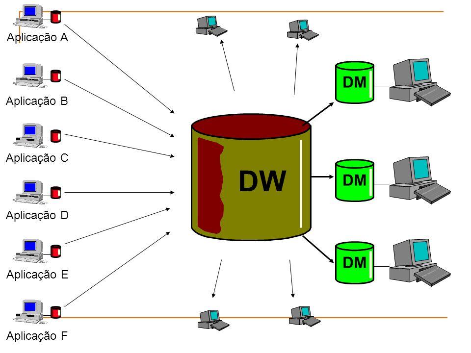 DW DM Aplicação A Aplicação B Aplicação C Aplicação D Aplicação E