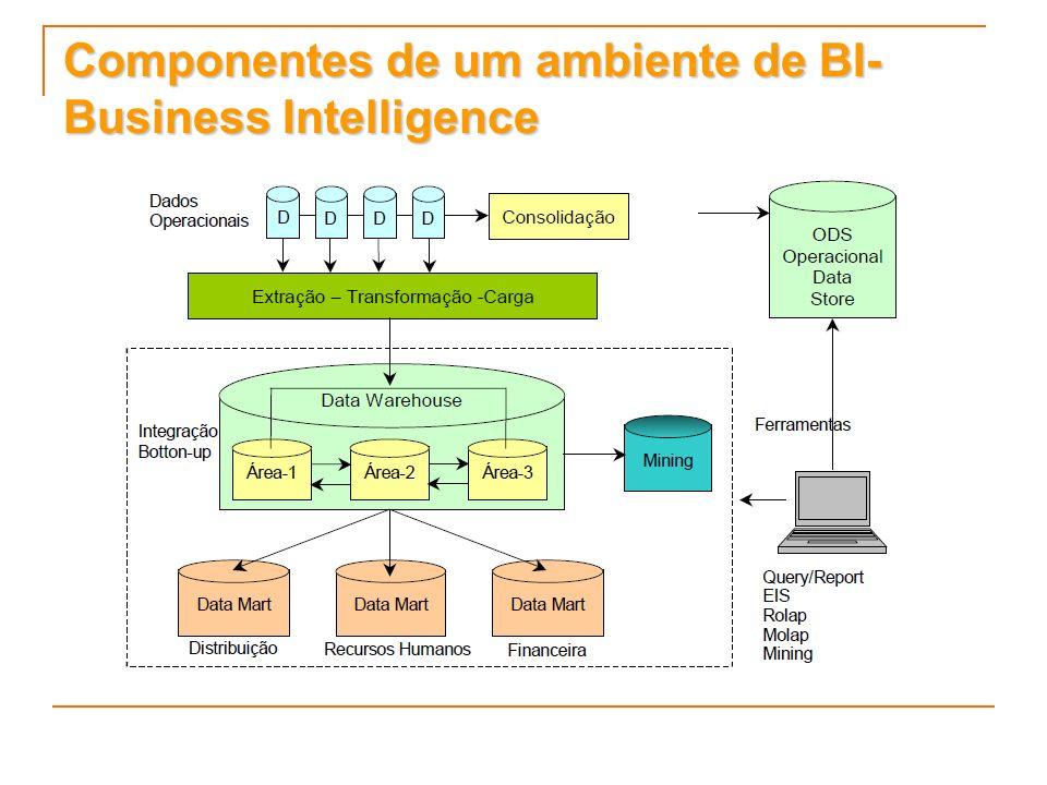 Componentes de um ambiente de BI- Business Intelligence