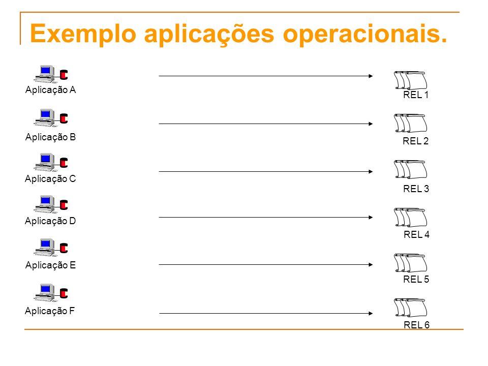 Exemplo aplicações operacionais.