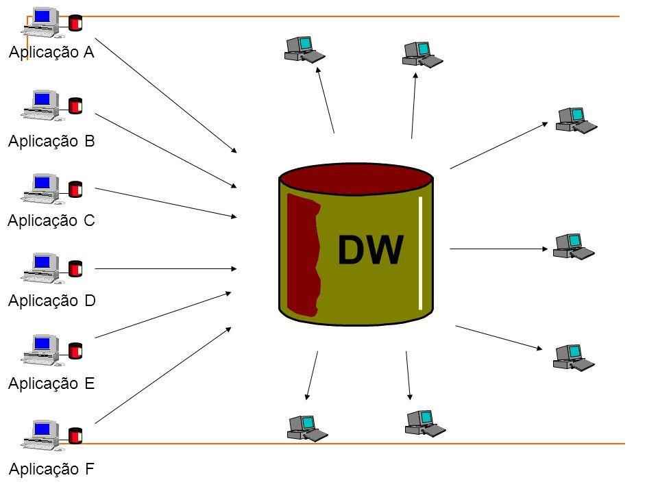 DW Aplicação A Aplicação B Aplicação C Aplicação D Aplicação E