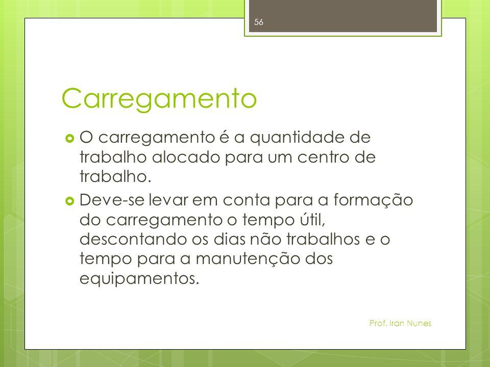 CarregamentoO carregamento é a quantidade de trabalho alocado para um centro de trabalho.