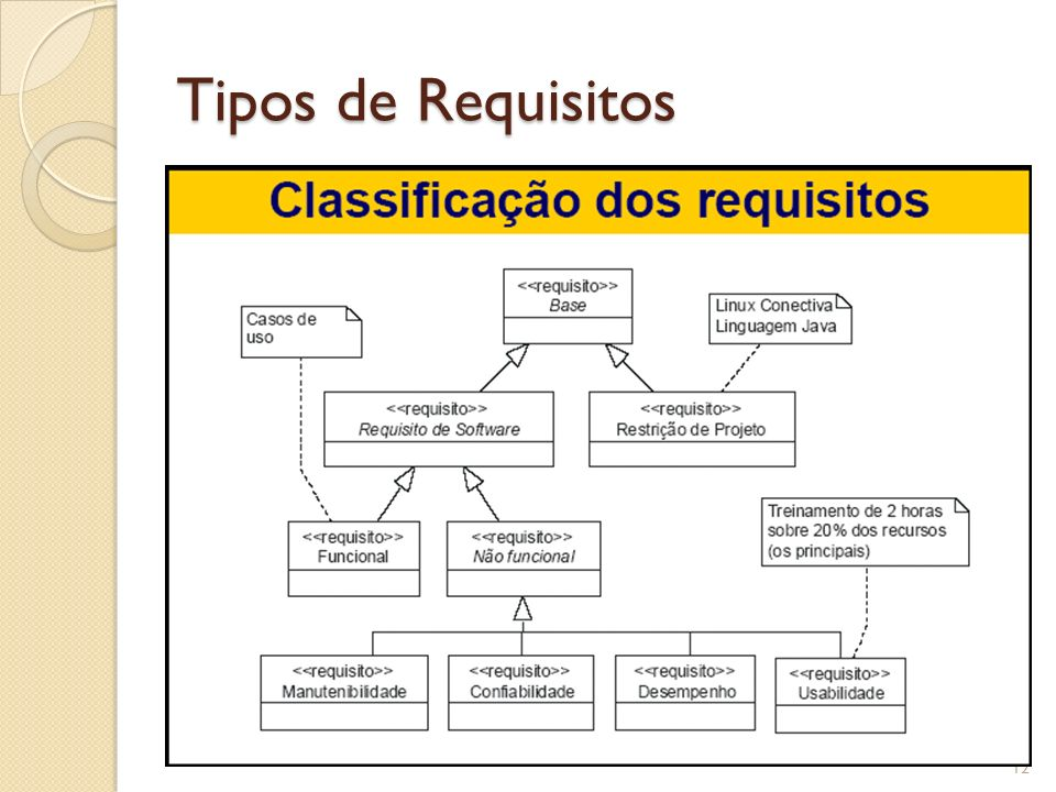 Tipos de Requisitos