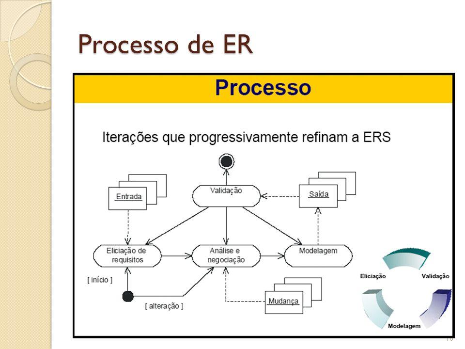 Processo de ER
