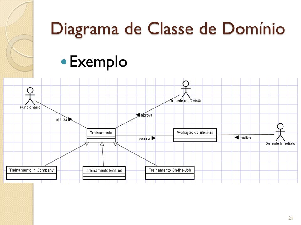 Diagrama de Classe de Domínio