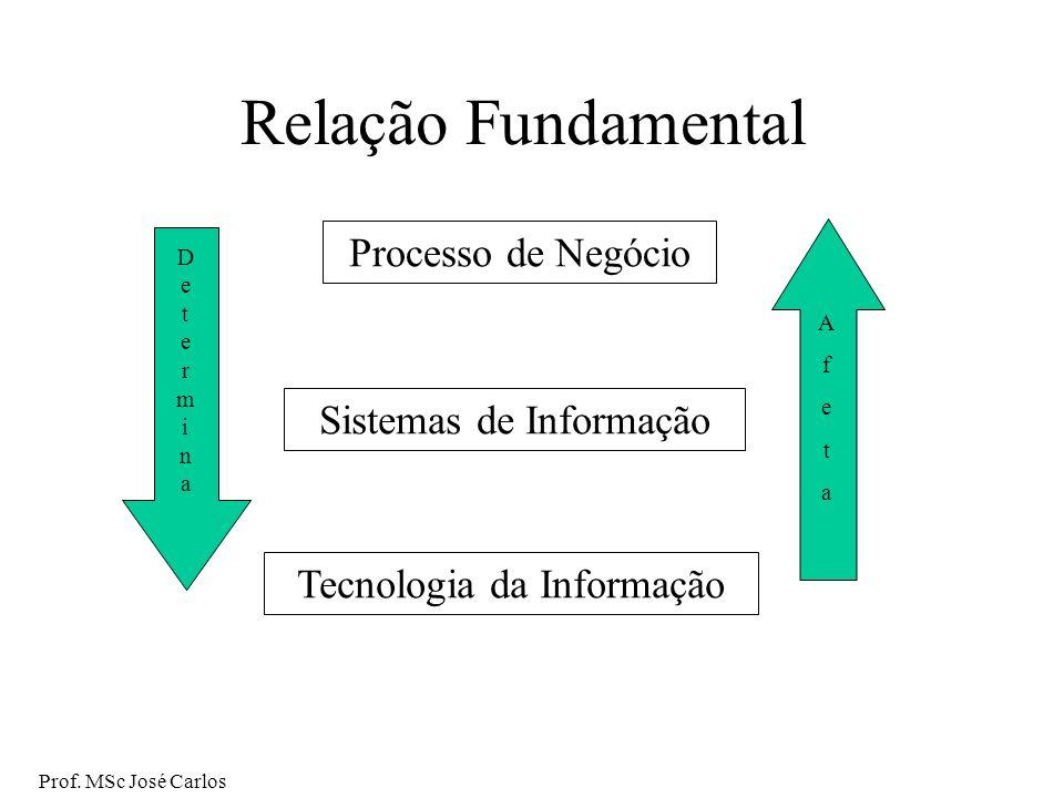 Relação Fundamental Processo de Negócio Sistemas de Informação