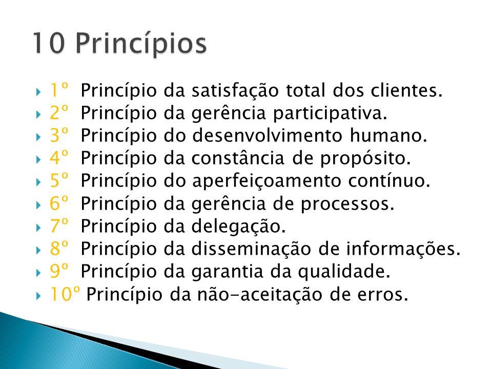 10 Princípios 1º Princípio da satisfação total dos clientes.