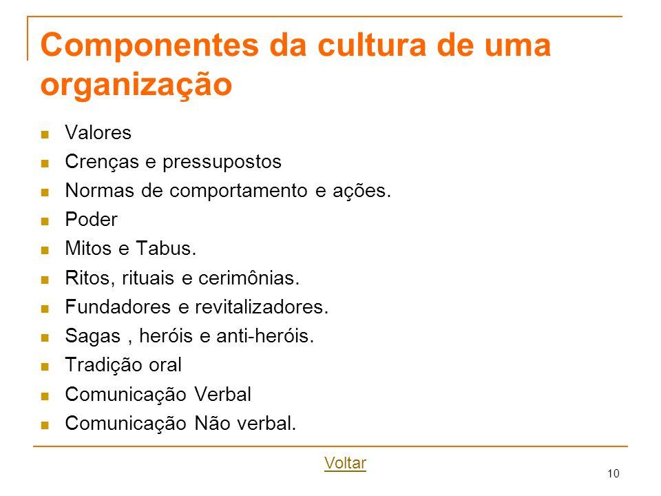 Componentes da cultura de uma organização