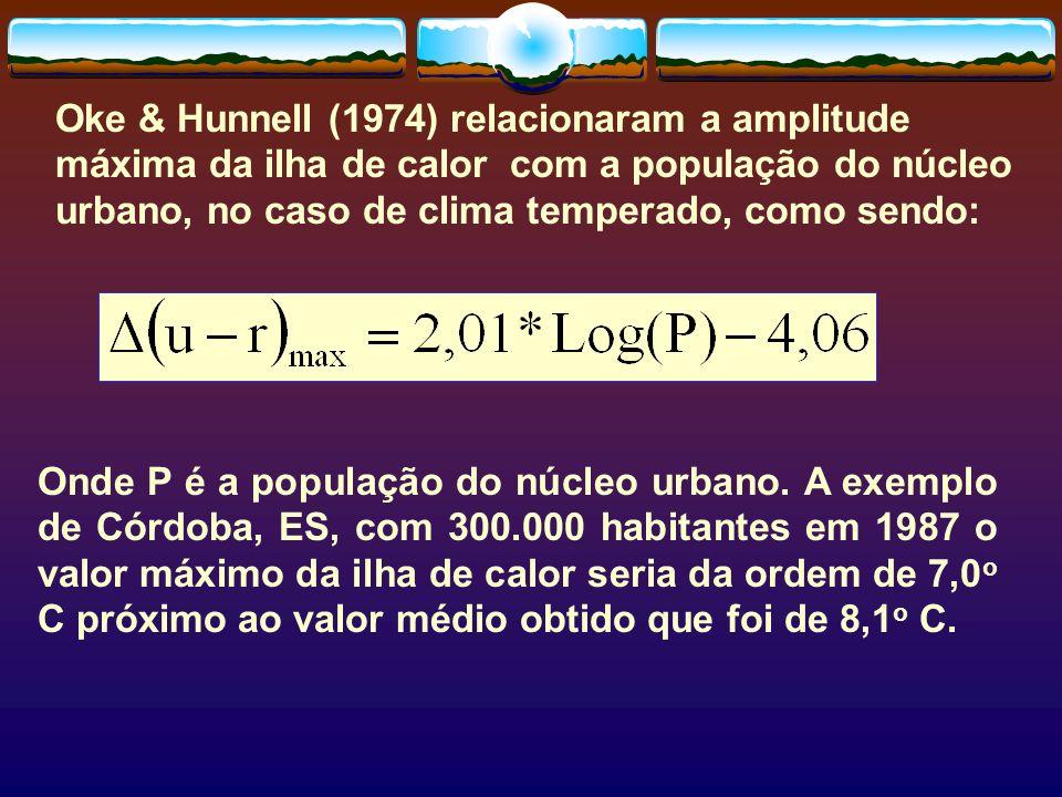 Oke & Hunnell (1974) relacionaram a amplitude máxima da ilha de calor com a população do núcleo urbano, no caso de clima temperado, como sendo: