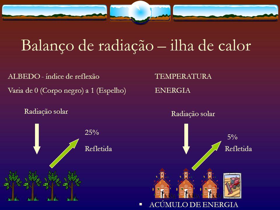Balanço de radiação – ilha de calor