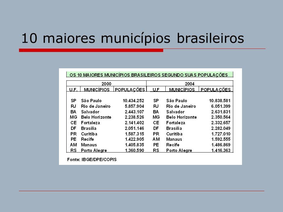 10 maiores municípios brasileiros