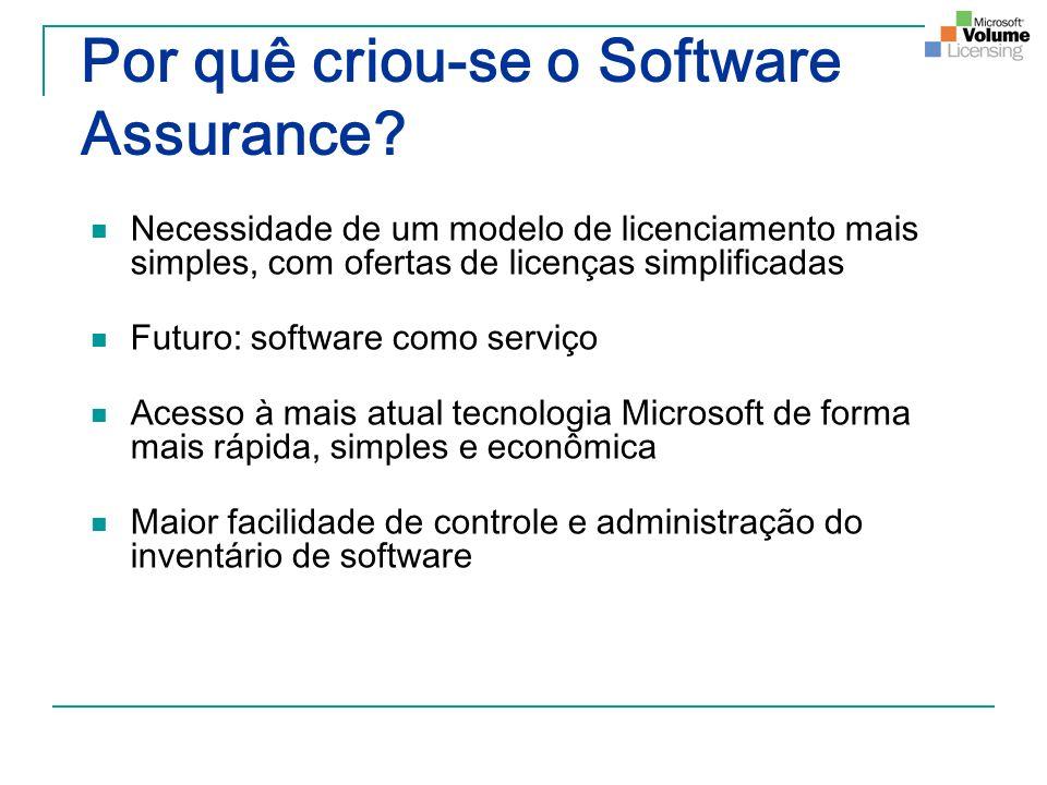 Por quê criou-se o Software Assurance