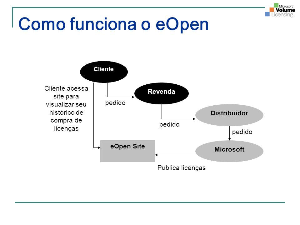 Como funciona o eOpen Cliente. Revenda. Distribuidor. Microsoft. eOpen Site. pedido. Publica licenças.