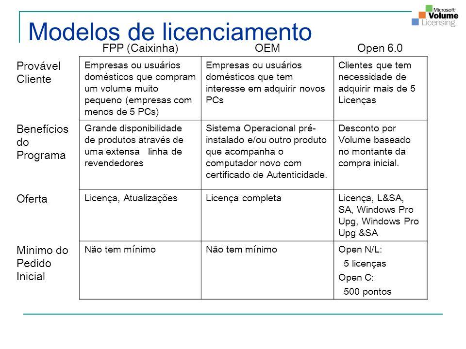 Modelos de licenciamento