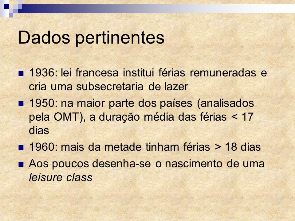 Dados pertinentes 1936: lei francesa institui férias remuneradas e cria uma subsecretaria de lazer.