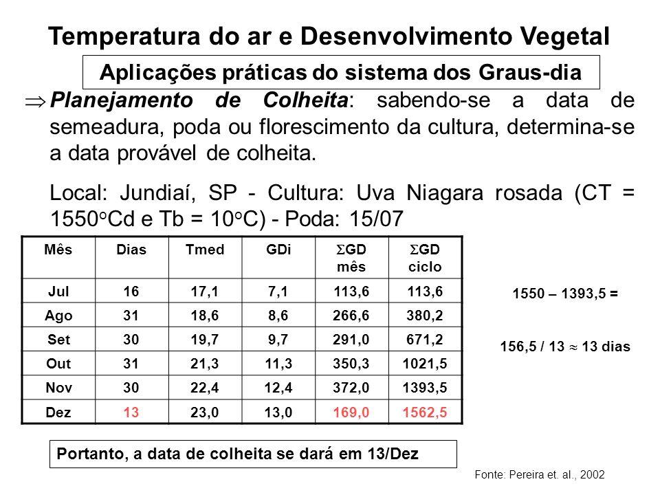 Temperatura do ar e Desenvolvimento Vegetal